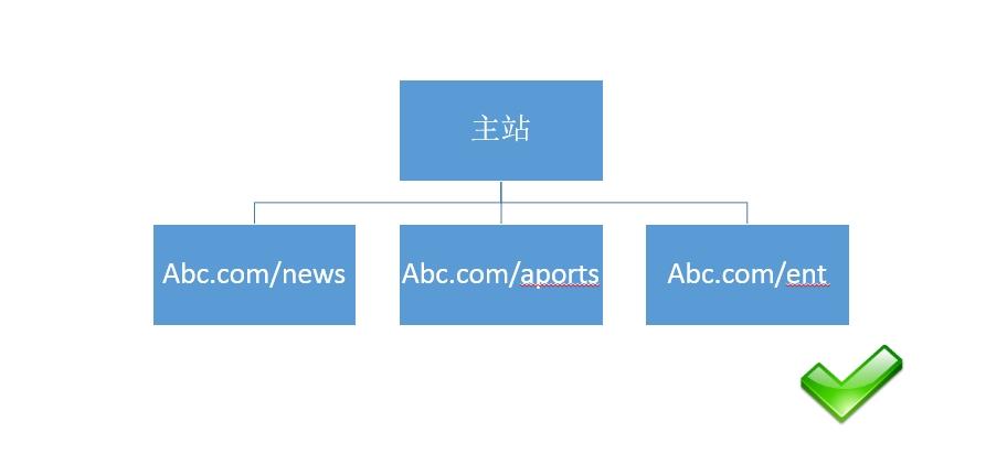 石家庄网站制作之—关于网站结构&目录结构搭建的友好提示